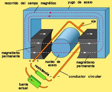 Resultado de imagen para reluctancia circuito magnetico