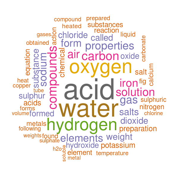 Bridgehead Carbons: Wordclouds of Chemistry Texts