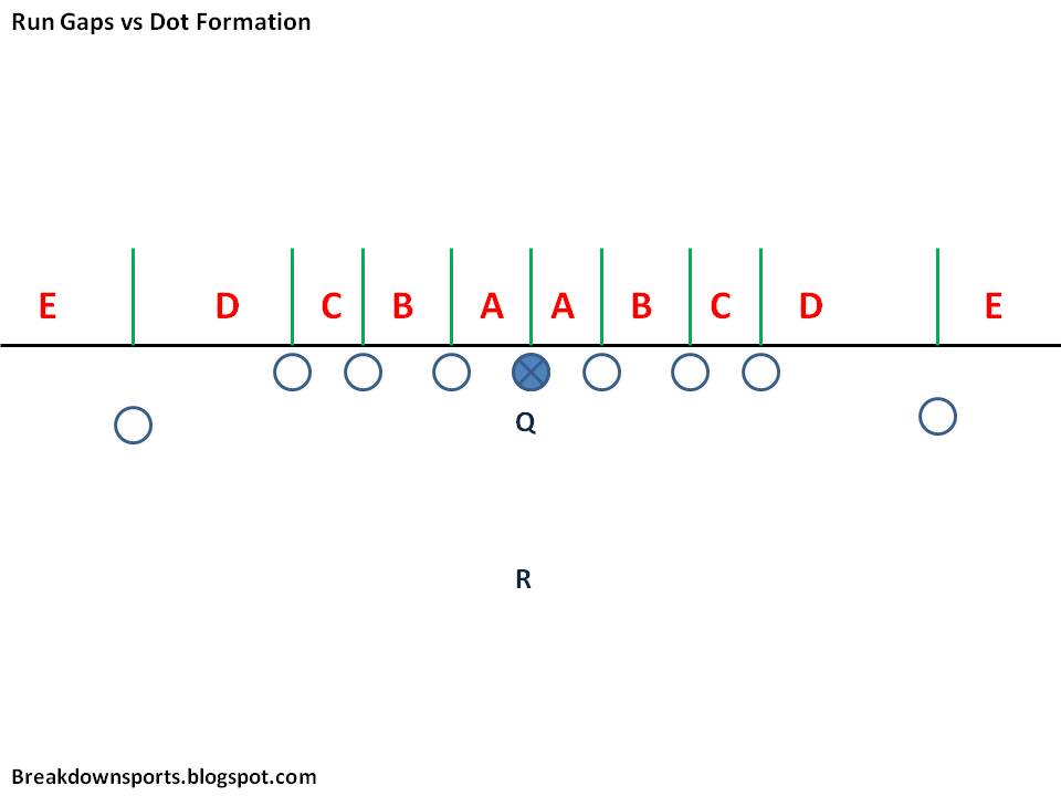 Breakdown Sports: Football Fundamentals: Defensive Gap Discipline ...