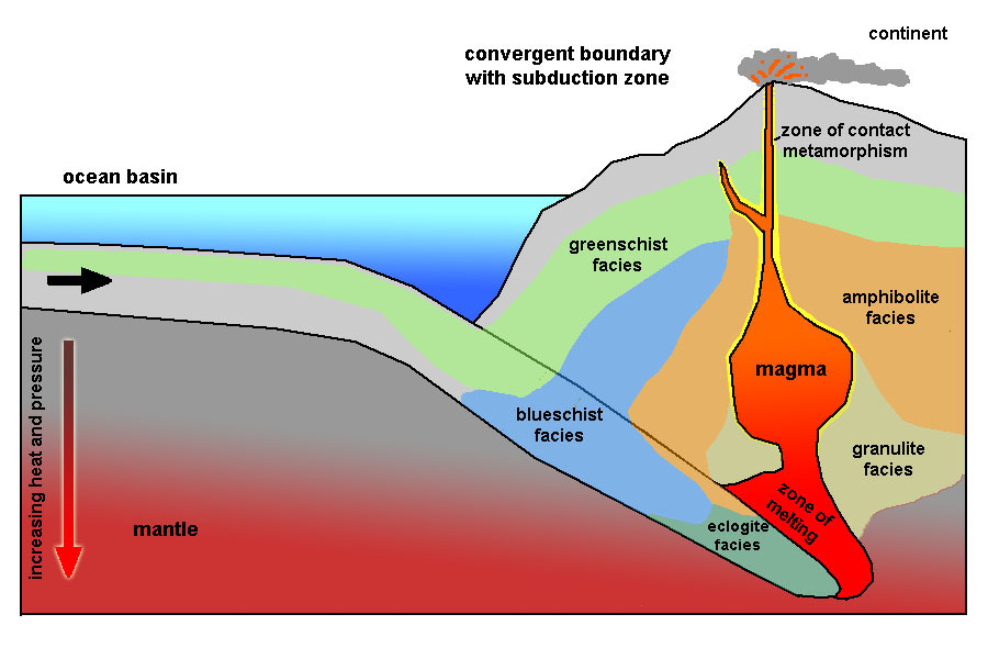 Convergent Boundary Diagram Metamorphism Electrical Drawing Wiring