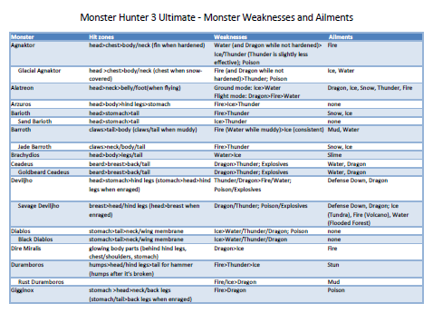Monster Hunter 3 Ultimate Monster Weaknesses, Hit Zones, and Ailments