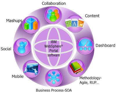 collaborative technology Collaborative software or groupware is application software designed to help people involved in a common task to communication technology such as.
