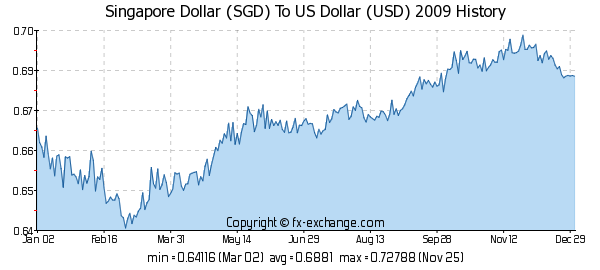 Forex rate sgd to usd