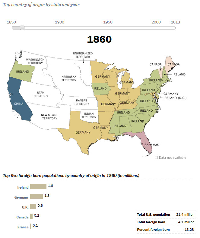 How America's Source of Immigrants Has Changed in the States: 1860