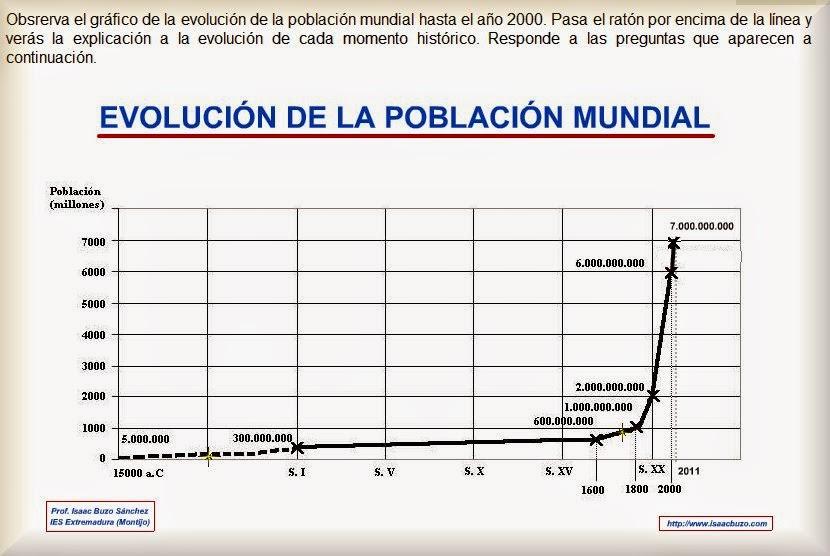 http://contenidos.educarex.es/sama/2010/csociales_geografia_historia/segundoeso/tema14/poblacion.html