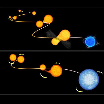 Resultado de imagen de estrellas binarias ellas (presumiblemente del tipo RS CVn