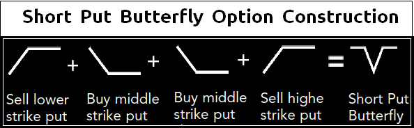 Example of put option trade