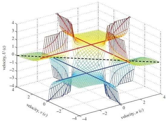 Superar a velocidade da luz é matematicamente possível