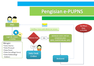 Gambaran Mekanisme PU PNS