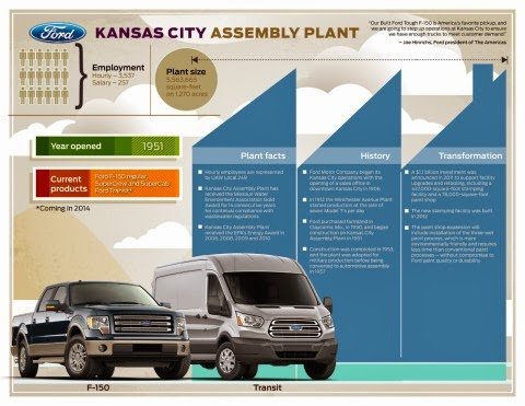 Kansas City Assembly Plant Welcomed 1,000 New Employees