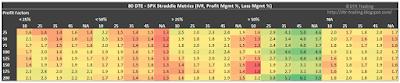 80 DTE SPX Short Straddle Summary Profit Factor