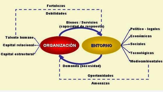 entorno de la organizacion essay Finalmente, advertiremos que no existe una única fórmula para analizar la estrategia de una firma, sino que hay que definir esta estrategia en función del entorno y del contexto de la organización.