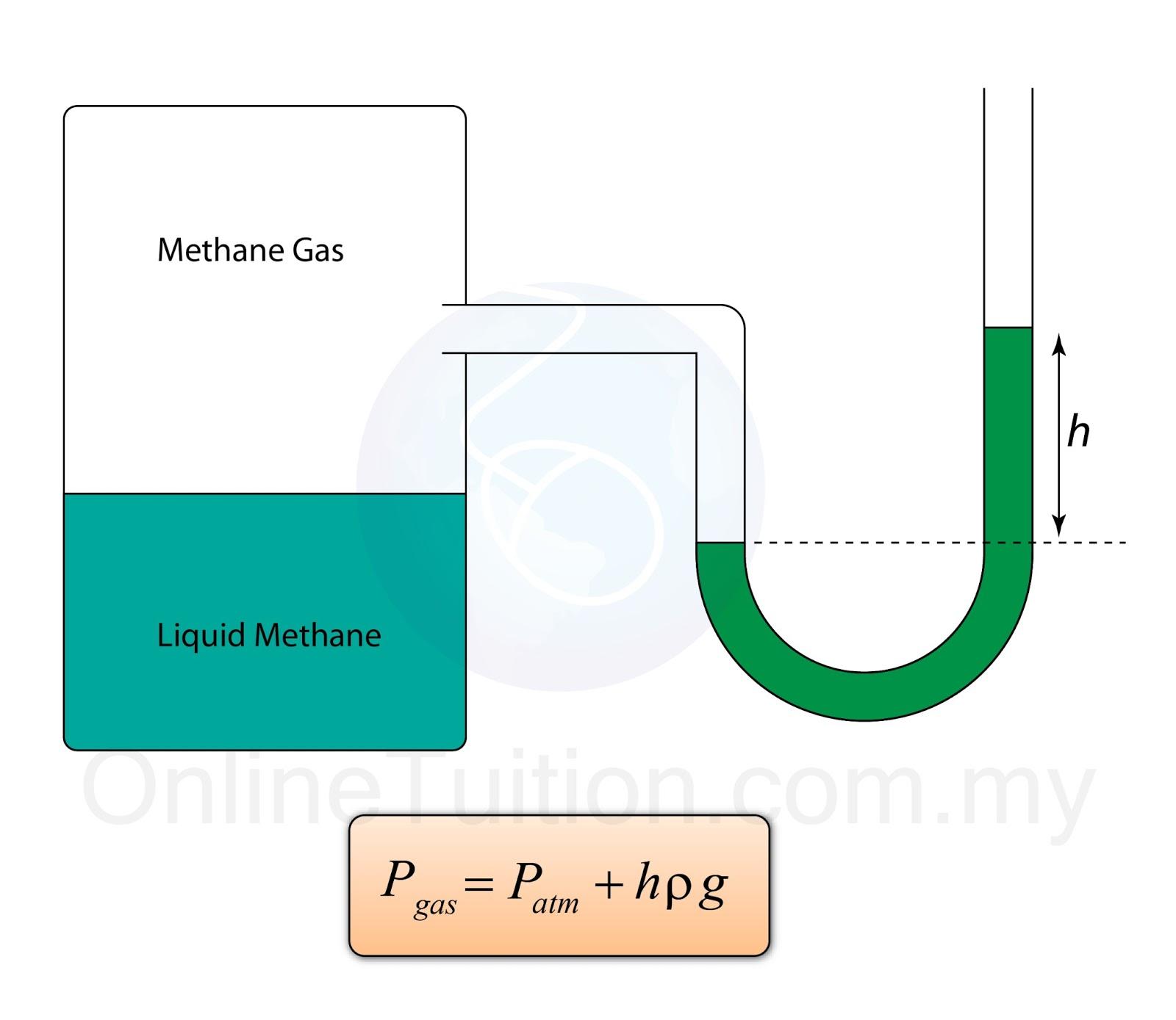 manometer chemistry. manometer chemistry