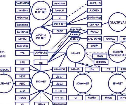 Sejarah Internet Service Provider di Indonesia