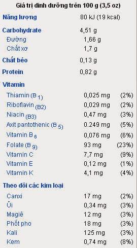 Giá trị dinh dưỡng trong 100g quả su su tươi