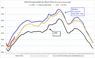 Hotels: RevPAR increases 8.7% compared to same week in 2011