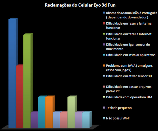 Reclamações contra o Celular Eyo Fun 3D