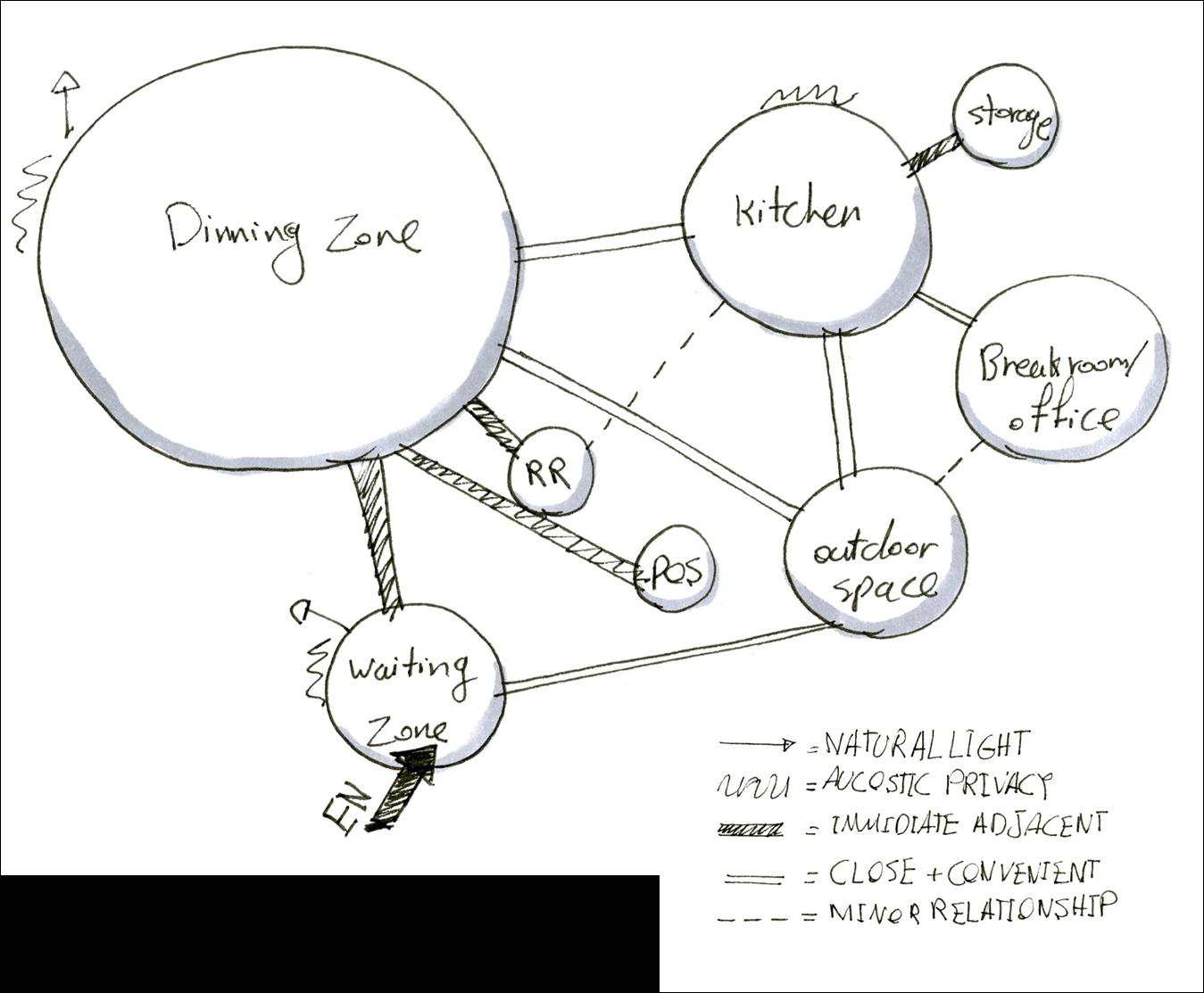 food truck diagram