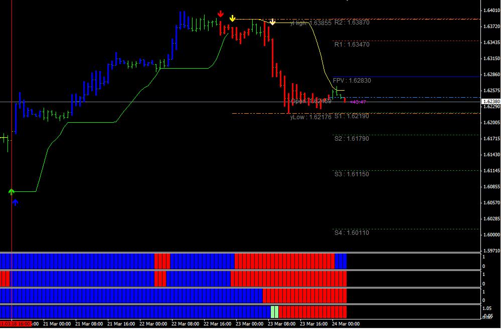 Gu forex chart