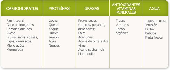 Tabla alimenticia