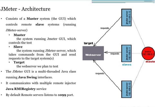 jmeter pdf