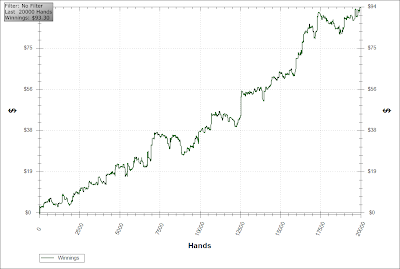 pokerstars win rate chart 20,000 hands holdem manager