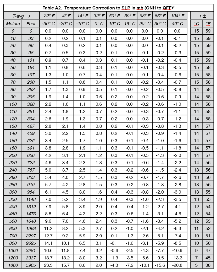 Air pressure conversion chart pictures to pin on pinterest - Atmospheric pressure conversion table ...
