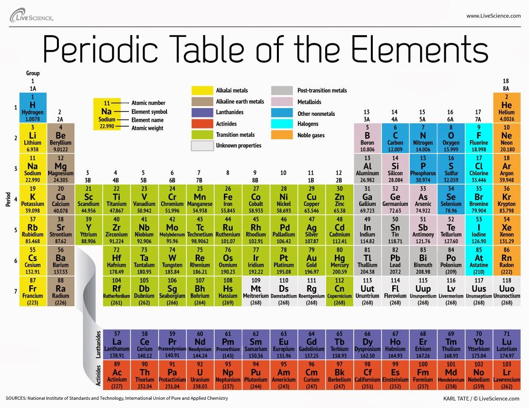 Belajar sitem periodik unsur kimia saudagar kaya saat ini telah dikenal sebanyak 118 unsur yang terdiri dari unsur alami dan unsur buatan dalam sistem periodik unsur dikenal istilah periode dan golongan urtaz Images