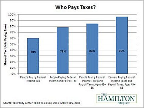 who pays taxes 2 Irs.gov Forms W 4
