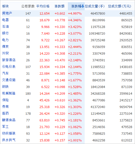 上海上昇セクター20141231