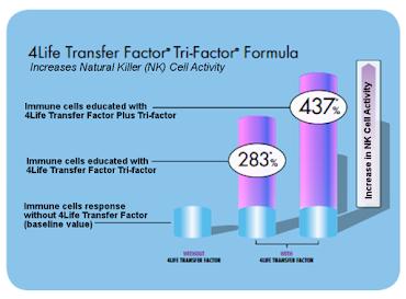 Grafic cu procentul de imunitate oferit de 4Life