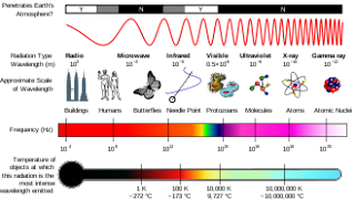 electromagnetic waves spectrum