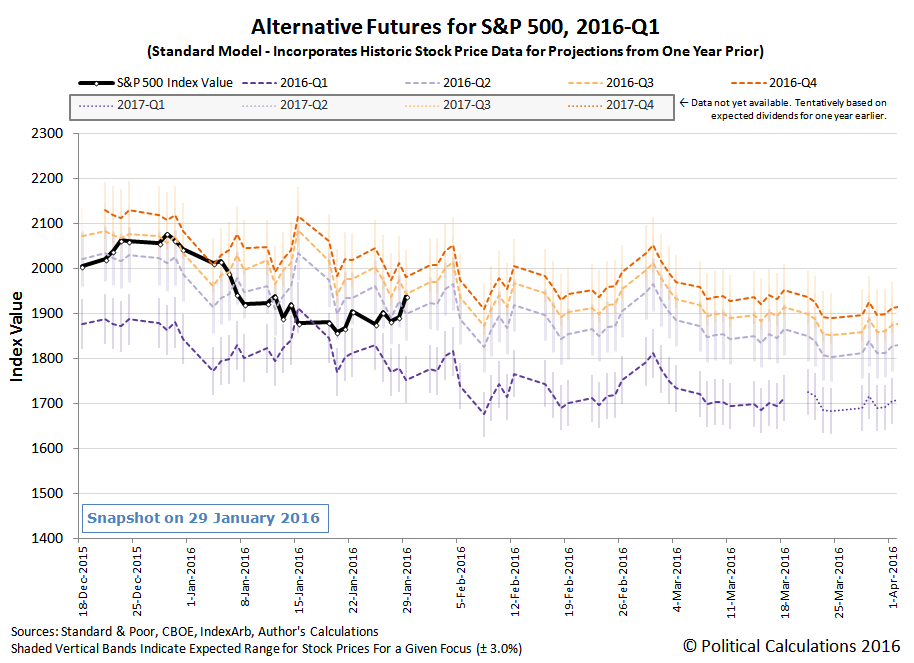 Alternative Futures - SP 500 - 2016Q1 - Standard Model - Snapshot on 29 January 2016