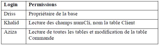 Examen de passage - Pratique - 2006 - JAVA - VB.NET - SQL SERVER Variante 5