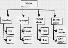 برمجة متقدمة سي شارب المجموعات أو التجميعات C# - Collections