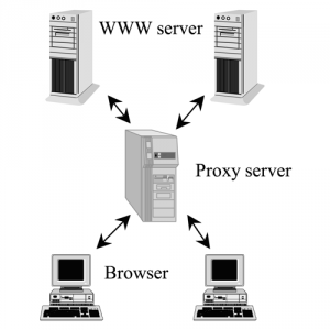 Finding Free Proxy Servers That Work Well