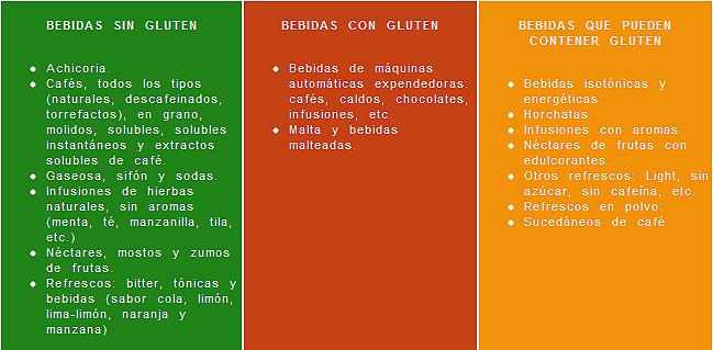 Bebidas alcoh licas y no alcoh licas sin gluten - Lista alimentos con gluten ...