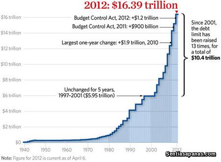 US Debt 2012