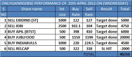 ONLYGAIN PERFORMANCE OF 25TH APRIL 2012 ON (WEDNESDAY)