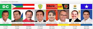 elecciones Honduras 2013,Juan Orlando Hernandez,Presidente de Honduras