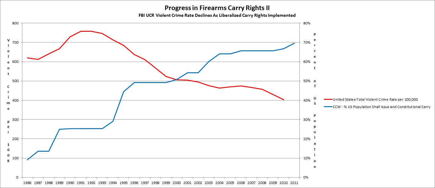 concealed-carry-laws-versus-crime-rate.p