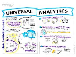 Analytics Summit - Universal Analytics