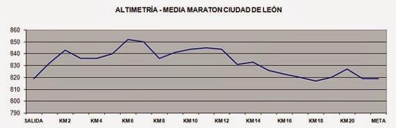 altimetria media maraton leon