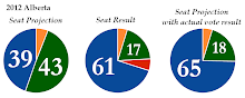 2012 Alberta Election - Projection vs. Results