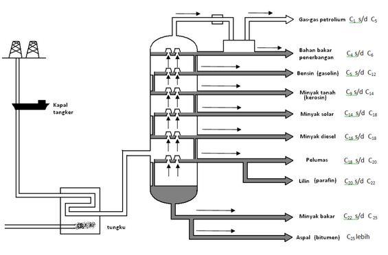 5 metode pemisahan campuran