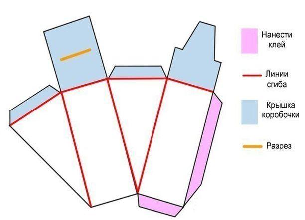 Коробочка из бумаги торт