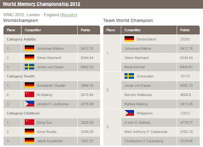 WMC 2012 Results