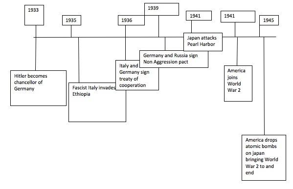 World War II Project: Major Events Timeline