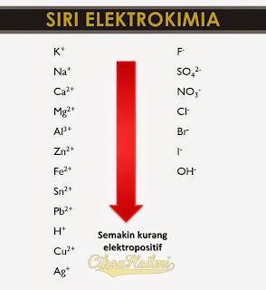 Siri Elektrokimia : Cara Mudah Hafal