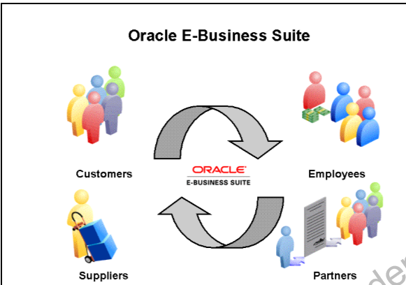 Apps - Technical Interview Questions in Oracle Apps